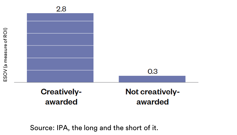 Creative brand marketing ROI-the-IPA-graph