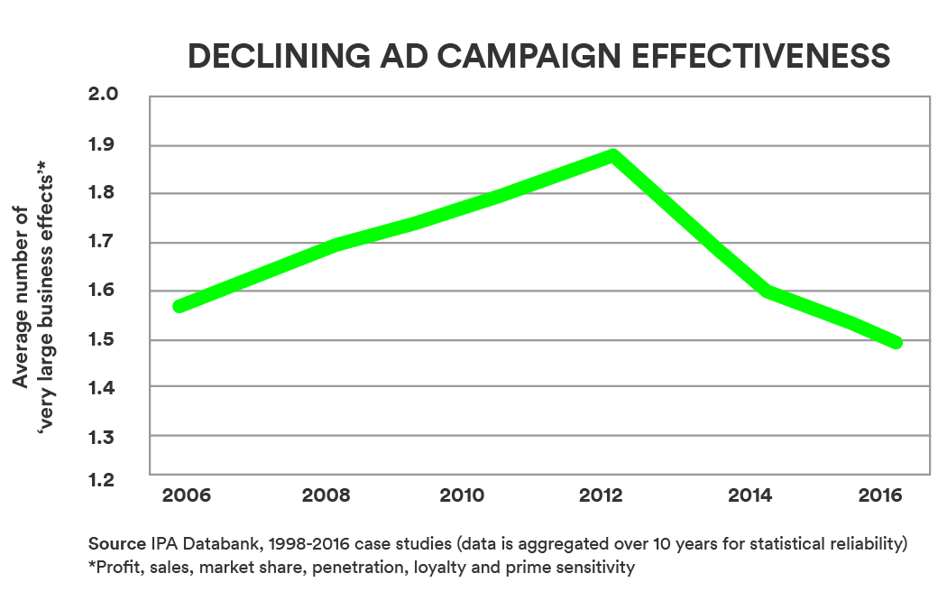 DECLINING AD CAMPAIGN EFFECTIVENESS